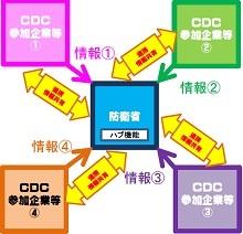 CDC cyber.jpg