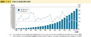 China-budget.jpg